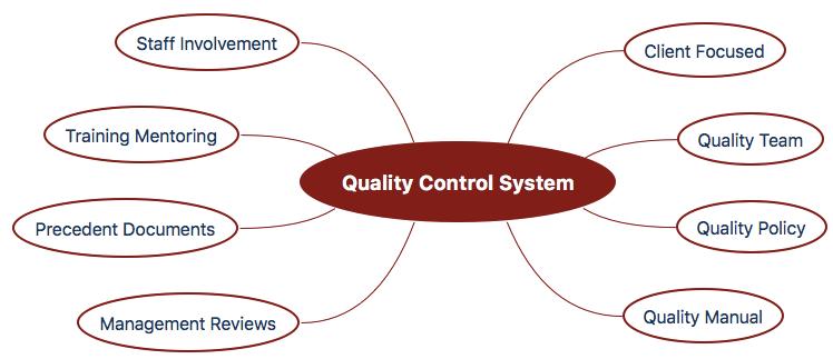 Quality-Control-System